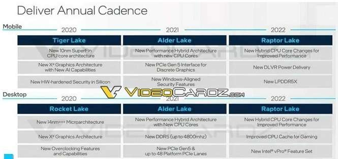 "Intel Roadmap with ""Raptor Lake"""